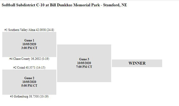 Sub-District SB Bracket