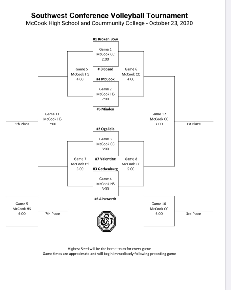 SWC Volleyball bracket 2020