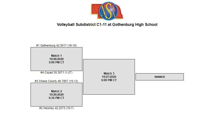 C1-11 Sub-District Volleyball 2020