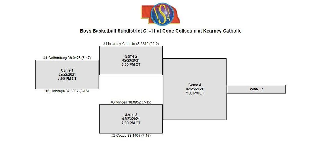 C1-11 Boys Sub Districts