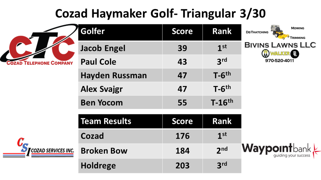 Cozad Haymaker Golf Triangular 3-30-21