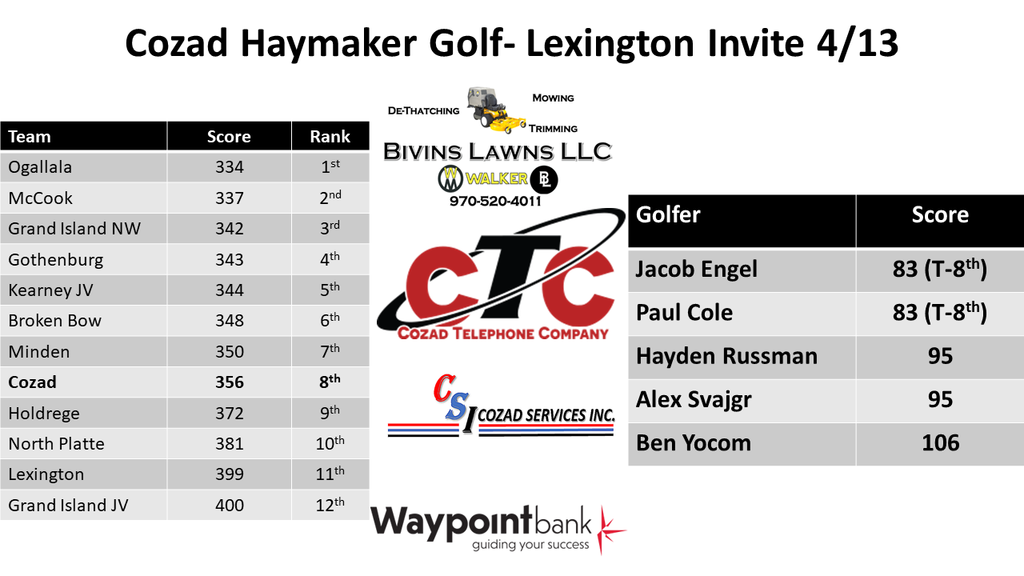 Golf  Results Lexington Invite