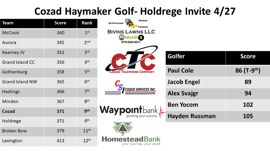 Var Boys Golf results Holdrege