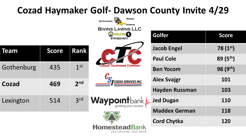 CHS Golf results DC Invite