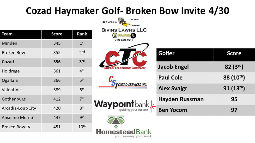 BB invite Boys Golf