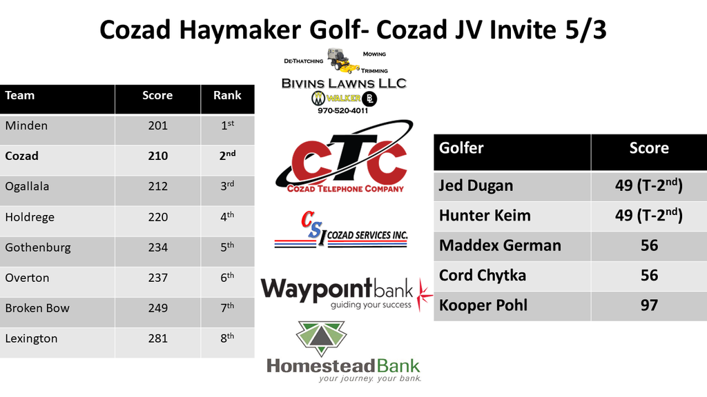 JV Cozad Invite Results