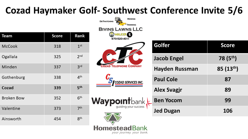 boys Golf SWC