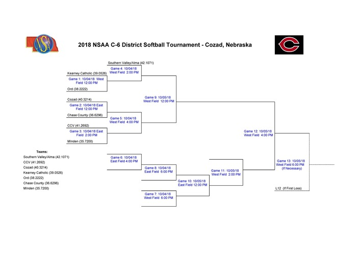2018 District Softball Bracket