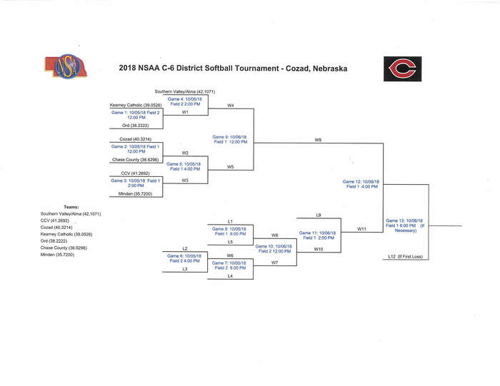 2018 District Softball Bracket Updated