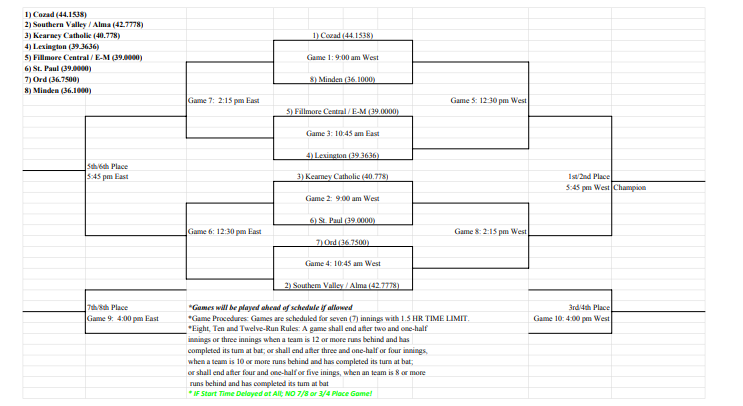Cozad Softball Bracket 2019