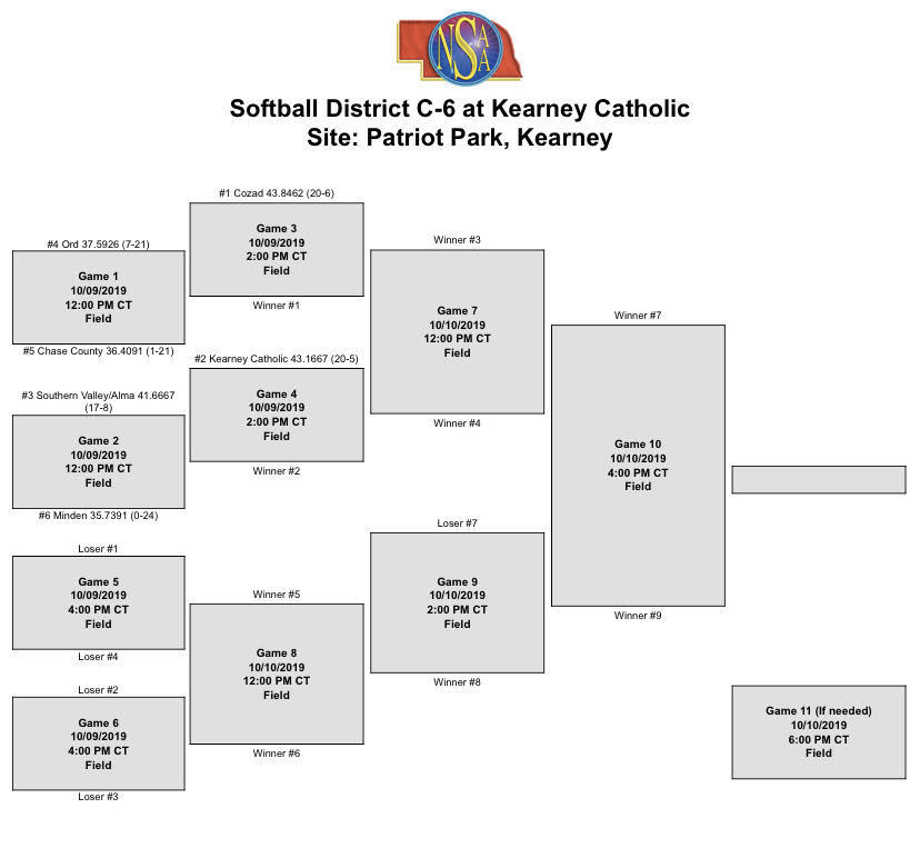 District Bracket Softball 2019