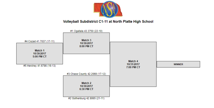 C1-11 Volleyball SubDistricts