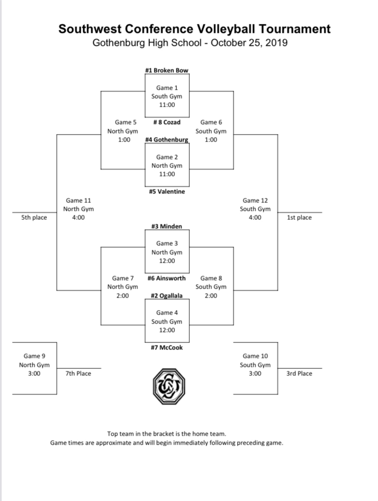 SWC Volleyball Bracket
