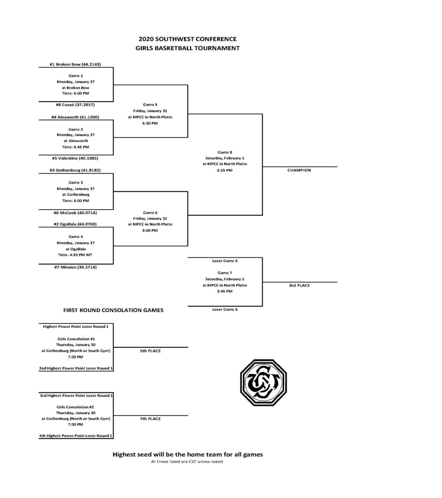 Girls SWC Basketball 2020 Bracket