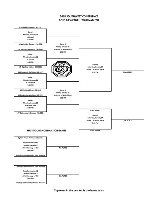 2018 SWC Basketball Brackets