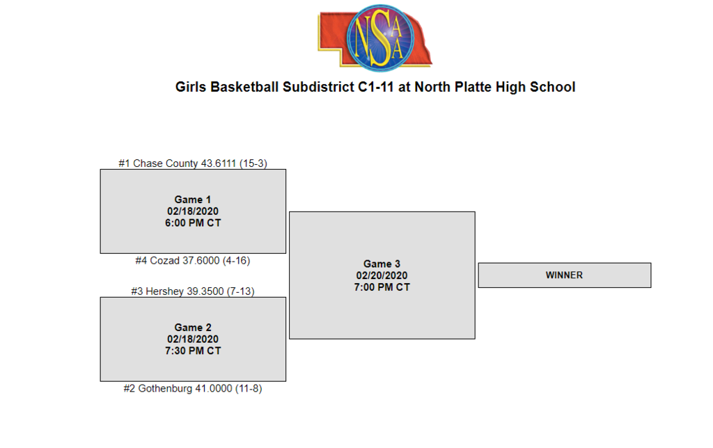 C1-11 Girls Sub-district Bracket