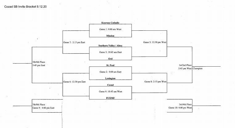 Softball Bracket